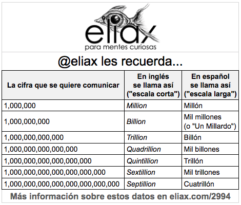 eliax billons vs billones